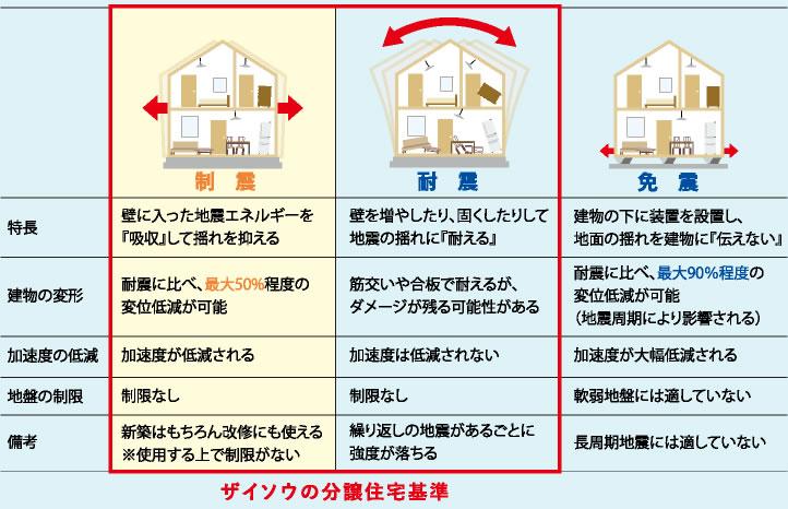 図 分譲住宅基準