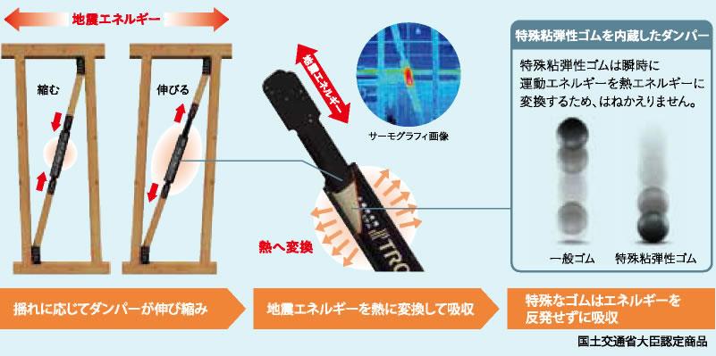 図 揺れを吸収する制震システムの仕組み